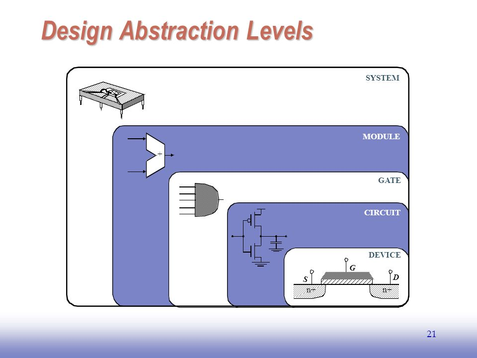 EE141 21 Design Abstraction Levels n+ S G D + DEVICE CIRCUIT GATE MODULE SYSTEM