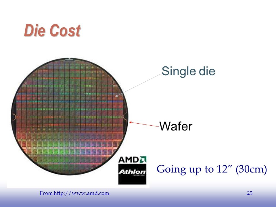 EE141 25 Die Cost Single die Wafer From http://www.amd.com Going up to 12 (30cm)