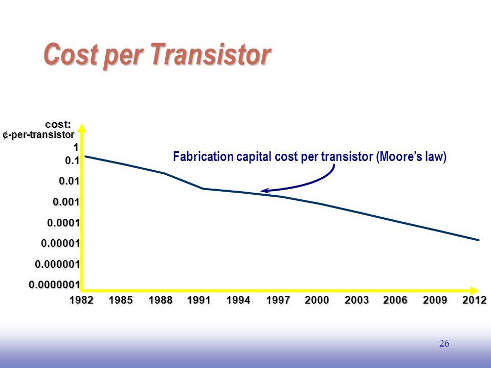 EE141 26 Cost per Transistor 0.0000001 0.000001 0.00001 0.0001 0.001 0.01 0.1 1 1982198519881991 1994 199720002003200620092012 cost: ¢-per-transistor