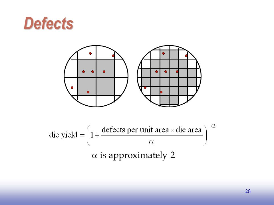 EE141 28 Defects is approximately 2