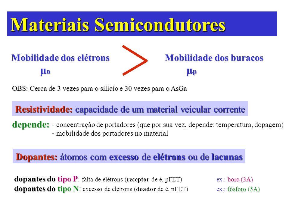 Materiais Semicondutores Mobilidade dos elétrons Mobilidade dos buracos µ n µ p OBS: Cerca de 3 vezes para o silício e 30 vezes para o AsGa Resistivid