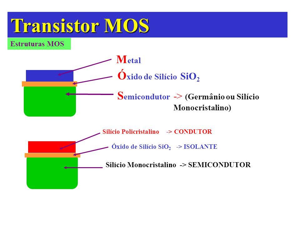 Transistor MOS Silício Policristalino -> CONDUTOR Ó xido de Silício SiO 2 S emicondutor -> (Germânio ou Silício Monocristalino) Estruturas MOS Óxido d