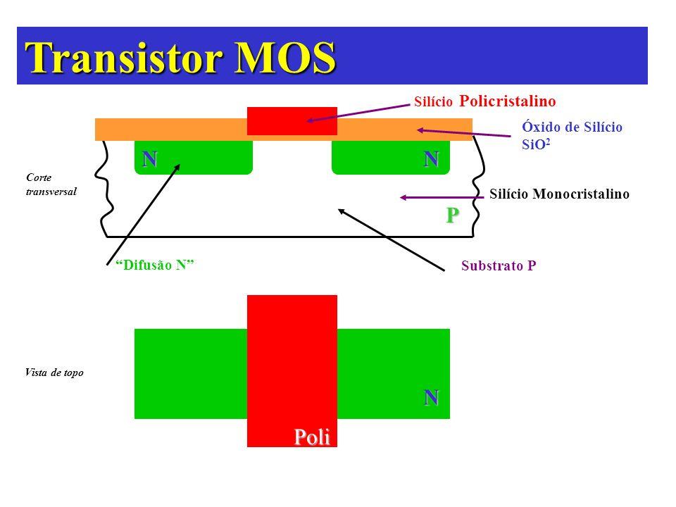 N N N P Poli Silício Policristalino Óxido de Silício SiO 2 Silício Monocristalino Difusão N Substrato P Corte transversal Vista de topo Transistor MOS