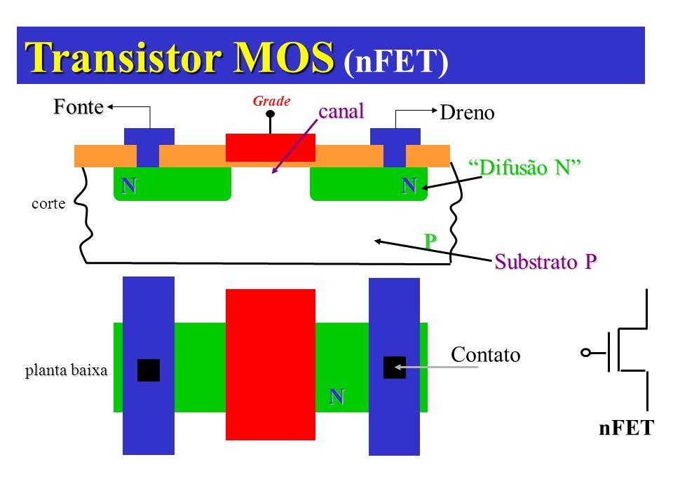 N N N P Difusão N Substrato P planta baixa Contato Fonte Dreno Grade corte canal Transistor MOS Transistor MOS (nFET) nFET