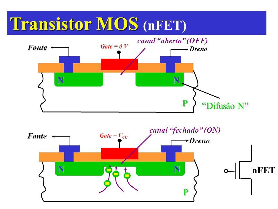 Transistor MOS Transistor MOS (nFET) NN P Difusão N Gate = 0 V canal aberto (OFF)Fonte Dreno NN P Gate = V CC canal fechado (ON) nFET Fonte Dreno