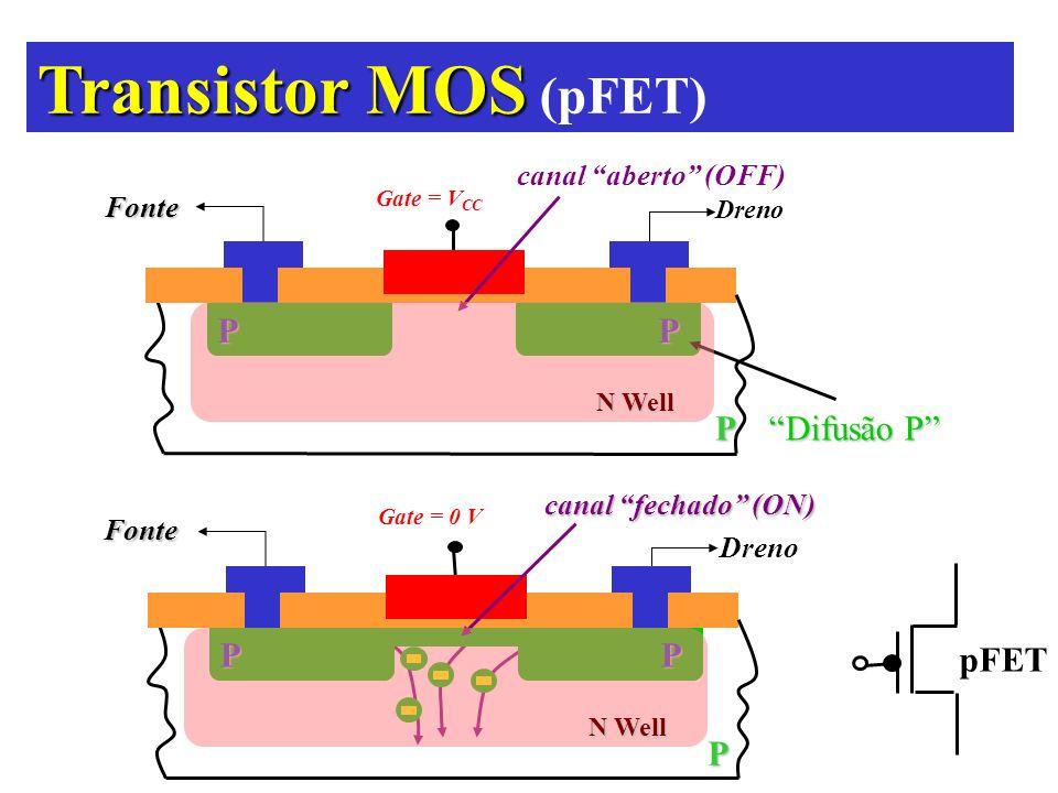 Transistor MOS Transistor MOS (pFET) PP Difusão P Fonte Dreno Gate = V CC canal aberto (OFF)P N Well PP P Fonte Dreno Gate = 0 V canal fechado (ON) pF