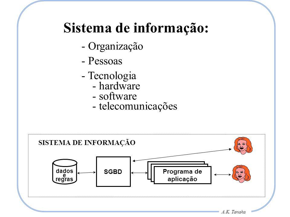 A.K. Tanaka Programa de aplicação de BD SGBD Programa de aplicação de BD Programa de aplicação dados e regras SISTEMA DE INFORMAÇÃO Sistema de informa