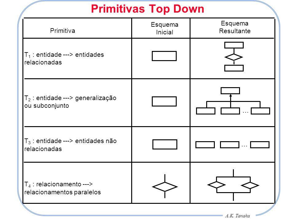A.K. Tanaka Primitivas Top Down Primitiva Esquema Inicial Esquema Resultante T 1 : entidade ---> entidades relacionadas T 2 : entidade ---> generaliza