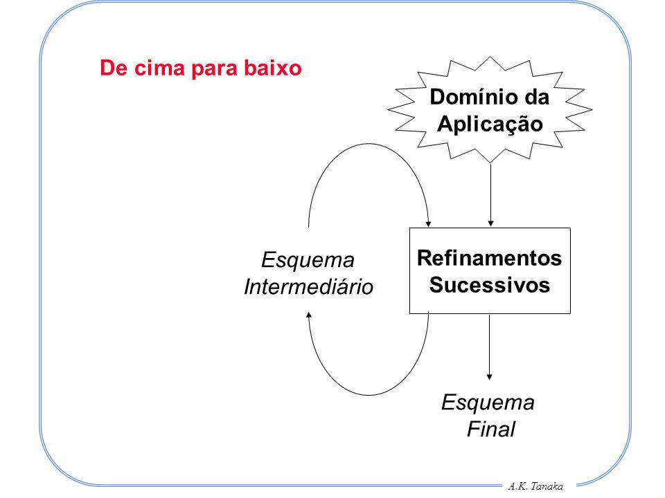 A.K. Tanaka De cima para baixo Refinamentos Sucessivos Domínio da Aplicação Esquema Intermediário Esquema Final