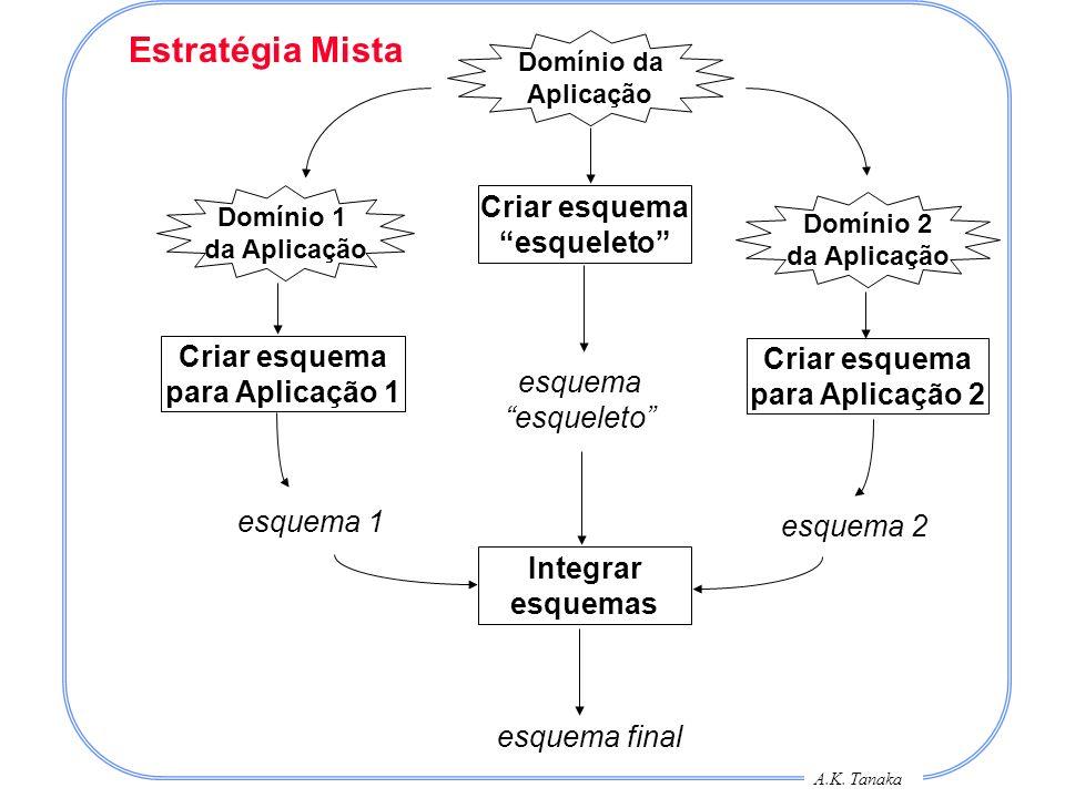 A.K. Tanaka Domínio da Aplicação Estratégia Mista Domínio 2 da Aplicação Domínio 1 da Aplicação Criar esquema esqueleto Criar esquema para Aplicação 2
