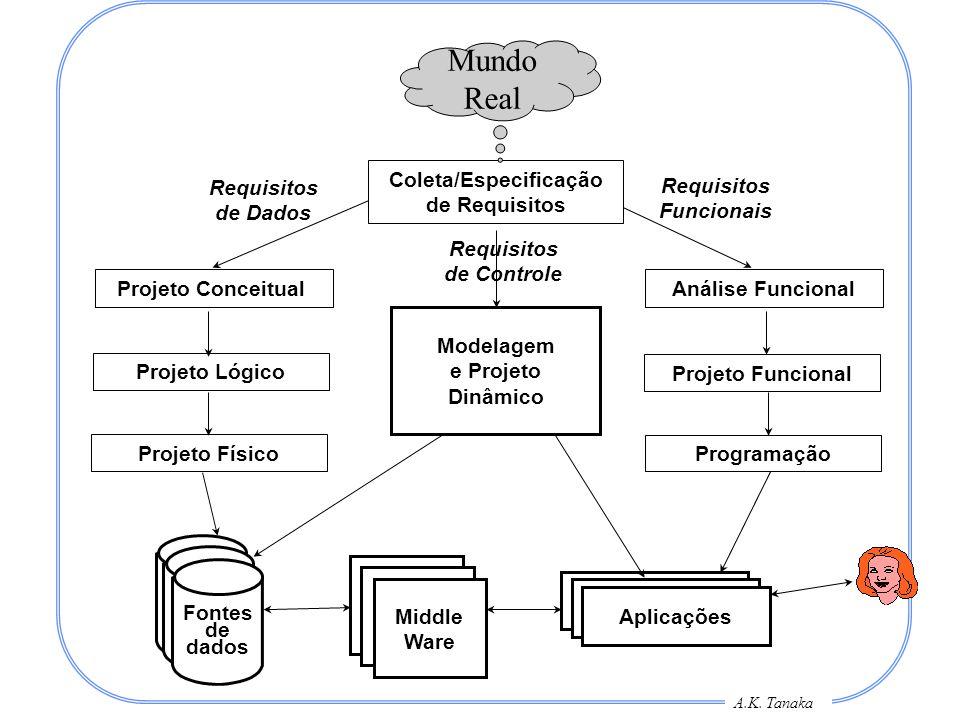 A.K. Tanaka Requisitos de Dados Projeto Conceitual Projeto Lógico Projeto Físico Coleta/Especificação de Requisitos Requisitos Funcionais Análise Func