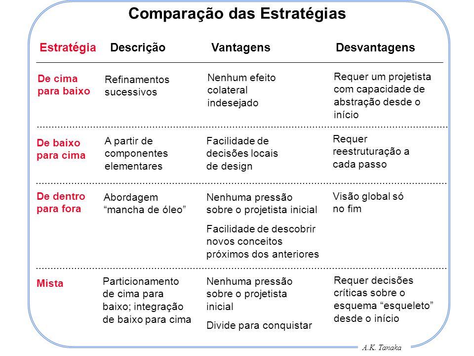 A.K. Tanaka Comparação das Estratégias Estratégia Descrição Vantagens Desvantagens De cima para baixo De baixo para cima De dentro para fora Mista Ref