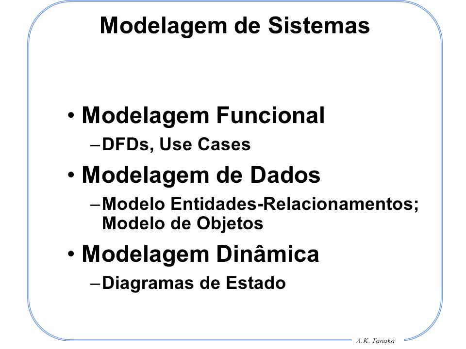 A.K. Tanaka Modelagem de Sistemas Modelagem Funcional –DFDs, Use Cases Modelagem de Dados –Modelo Entidades-Relacionamentos; Modelo de Objetos Modelag