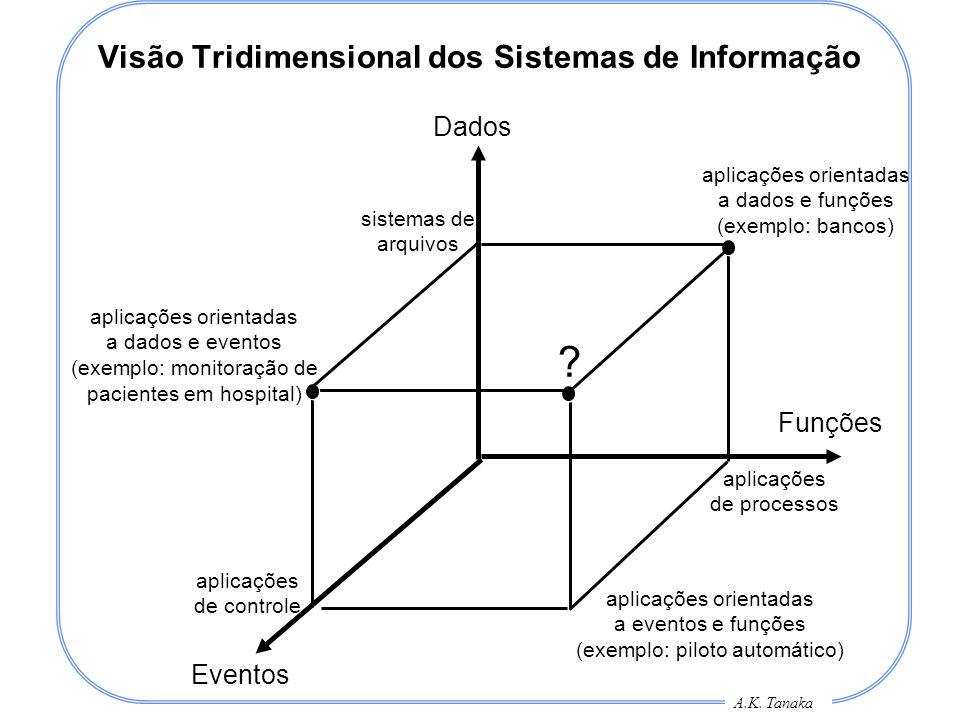 A.K. Tanaka Visão Tridimensional dos Sistemas de Informação Dados Funções Eventos sistemas de arquivos aplicações de controle aplicações de processos