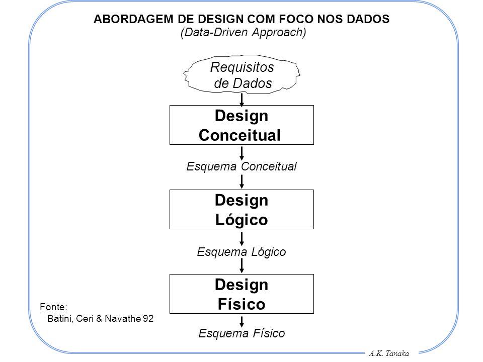 A.K. Tanaka ABORDAGEM DE DESIGN COM FOCO NOS DADOS (Data-Driven Approach) Requisitos de Dados Design Conceitual Design Lógico Design Físico Esquema Co