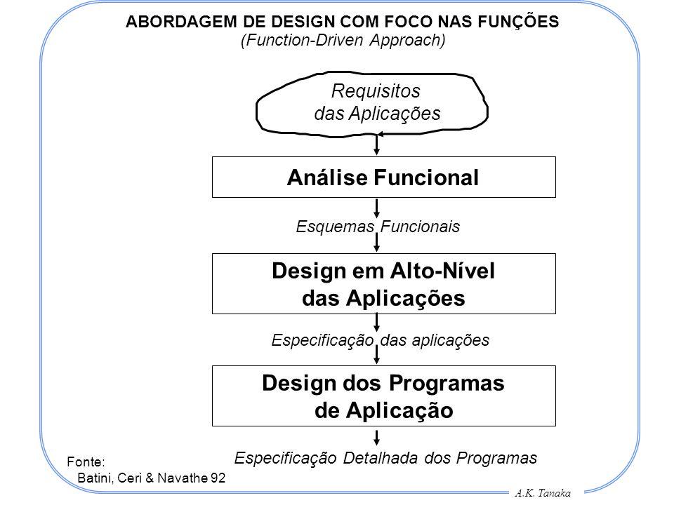 A.K. Tanaka ABORDAGEM DE DESIGN COM FOCO NAS FUNÇÕES (Function-Driven Approach) Requisitos das Aplicações Análise Funcional Design em Alto-Nível das A