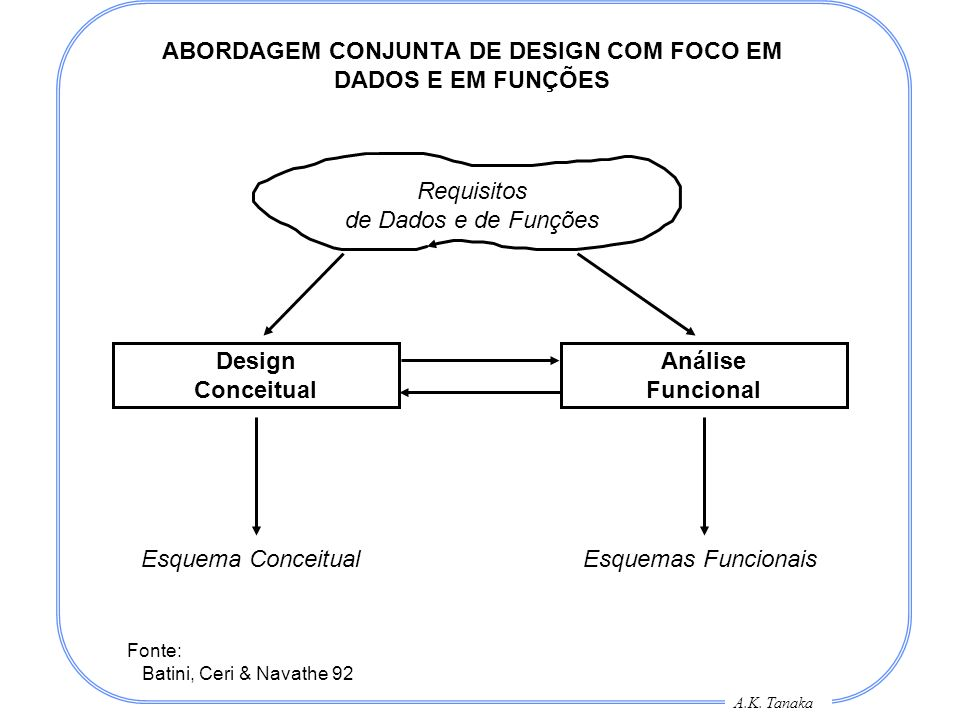 A.K. Tanaka ABORDAGEM CONJUNTA DE DESIGN COM FOCO EM DADOS E EM FUNÇÕES Requisitos de Dados e de Funções Design Conceitual Análise Funcional Esquema C