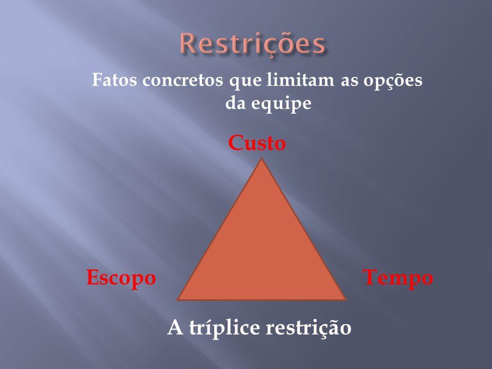 Fatos concretos que limitam as opções da equipe Custo EscopoTempo A tríplice restrição
