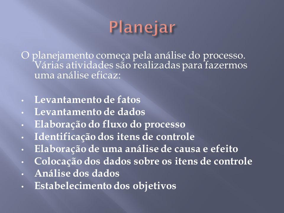 O planejamento começa pela análise do processo. Várias atividades são realizadas para fazermos uma análise eficaz: Levantamento de fatos Levantamento