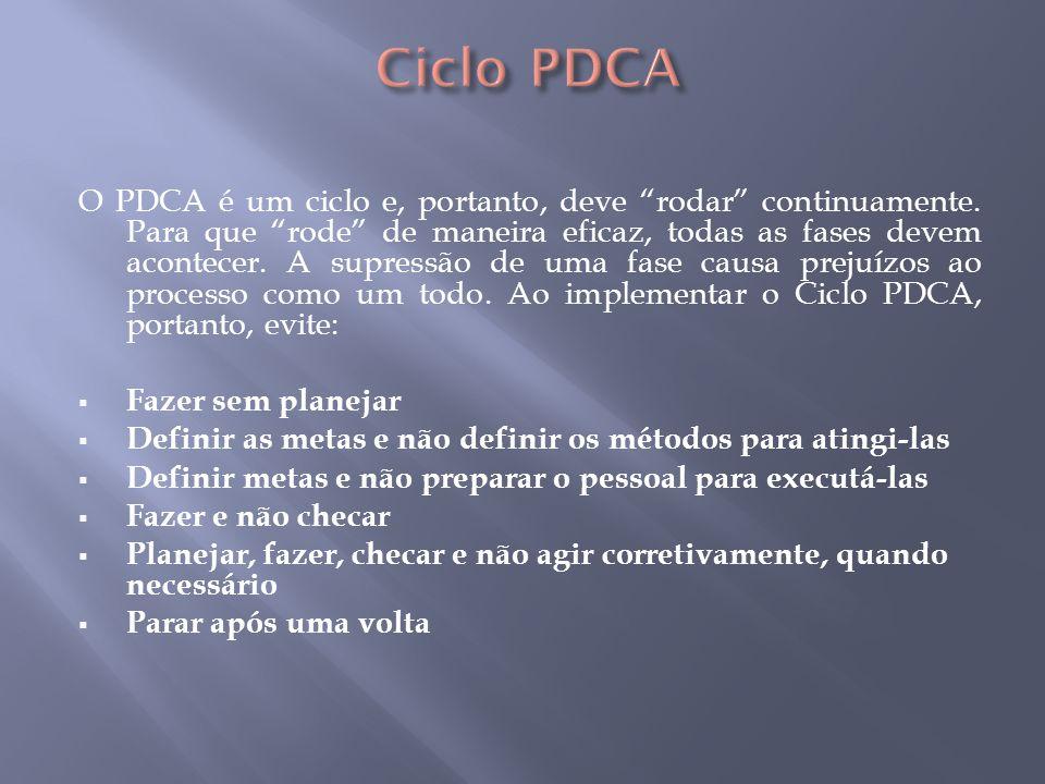 O PDCA é um ciclo e, portanto, deve rodar continuamente. Para que rode de maneira eficaz, todas as fases devem acontecer. A supressão de uma fase caus