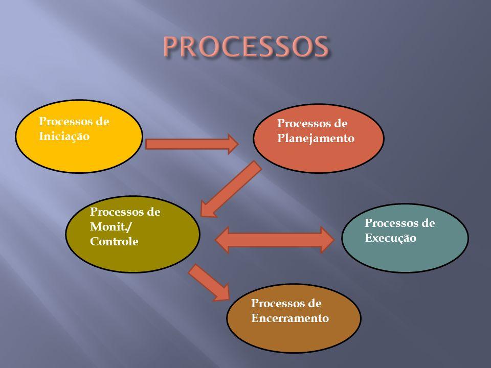 Processos de Iniciação Processos de Planejamento Processos de Monit./ Controle Processos de Execução Processos de Encerramento