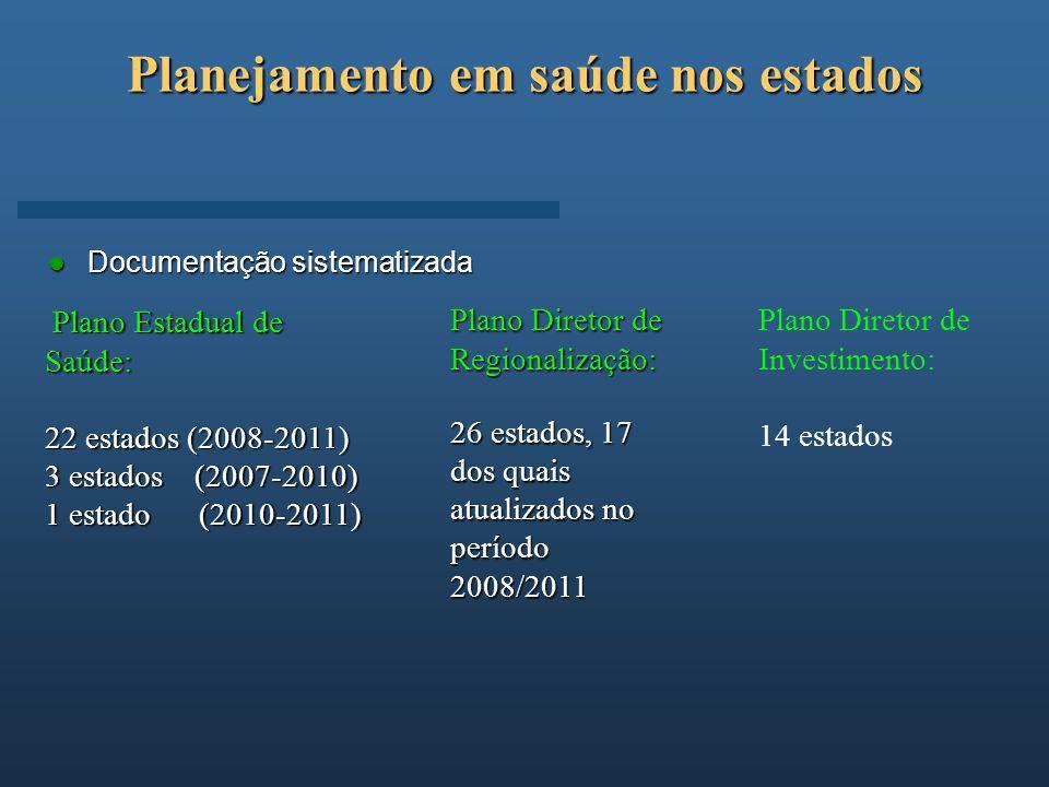 Planejamento em saúde nos estados Documentação sistematizada Documentação sistematizada Plano Estadual de Saúde: Plano Estadual de Saúde: 22 estados (