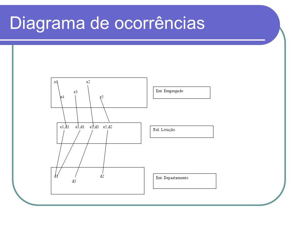 Diagrama de ocorrências e1 e2 e3 e4 e5 e1,d1 e3,d1 e2,d3 e5,d2 d1 d2 d3 Ent. Empregado Rel. Lotação Ent. Departamento