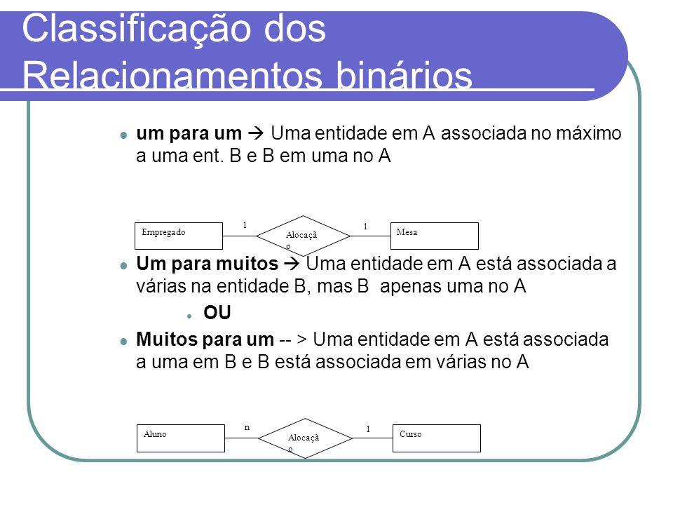 Classificação dos Relacionamentos binários um para um Uma entidade em A associada no máximo a uma ent. B e B em uma no A Um para muitos Uma entidade e