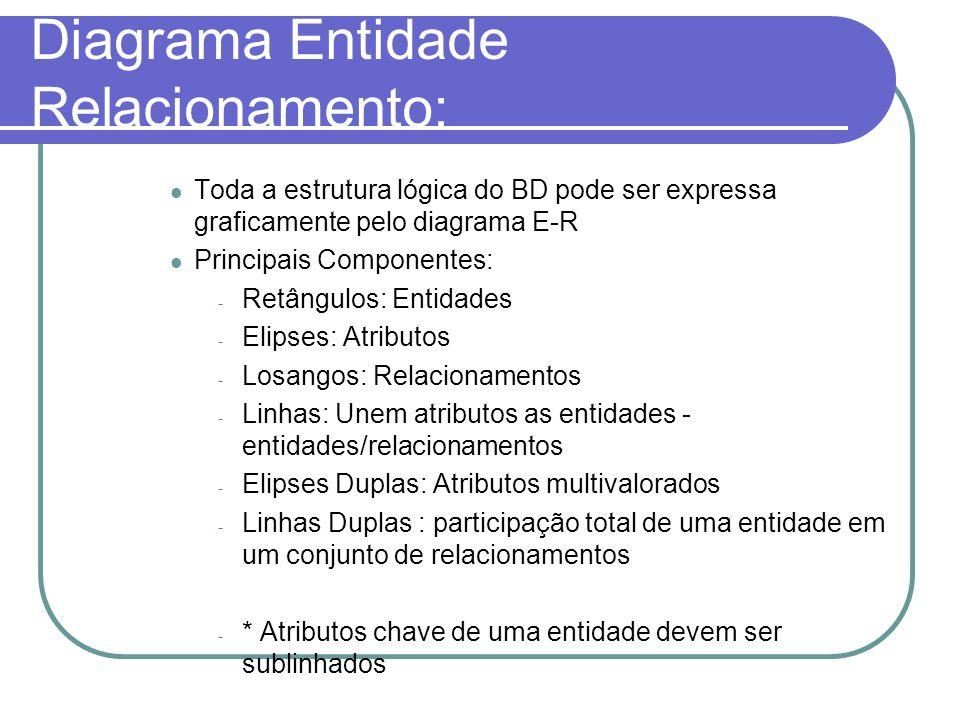 Diagrama Entidade Relacionamento: Toda a estrutura lógica do BD pode ser expressa graficamente pelo diagrama E-R Principais Componentes: - Retângulos: