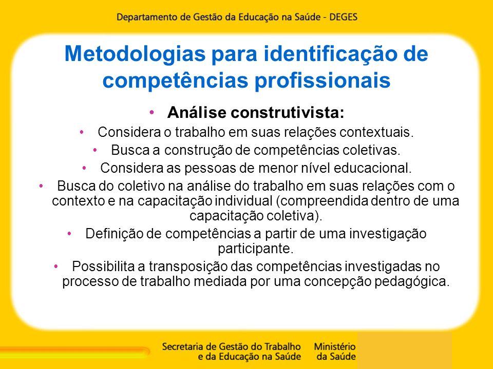 Metodologias para identificação de competências profissionais Análise construtivista: Considera o trabalho em suas relações contextuais. Busca a const