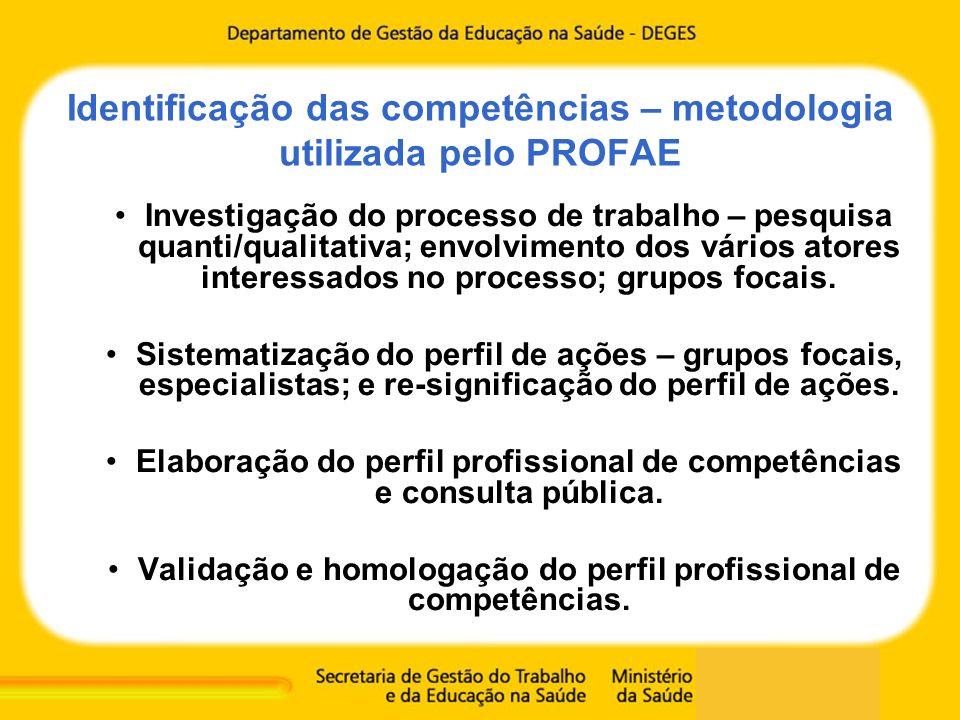 Identificação das competências – metodologia utilizada pelo PROFAE Investigação do processo de trabalho – pesquisa quanti/qualitativa; envolvimento do
