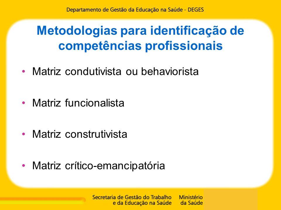 Metodologias para identificação de competências profissionais Investigação dos processos de trabalho: - condição primeira para se identificar o perfil profissional de competência - variações conforme a metodologia utilizada