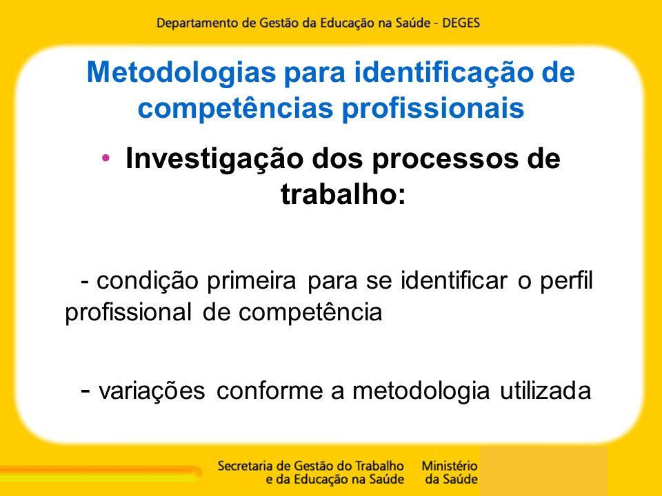 Metodologias para identificação de competências profissionais Investigação dos processos de trabalho: - condição primeira para se identificar o perfil