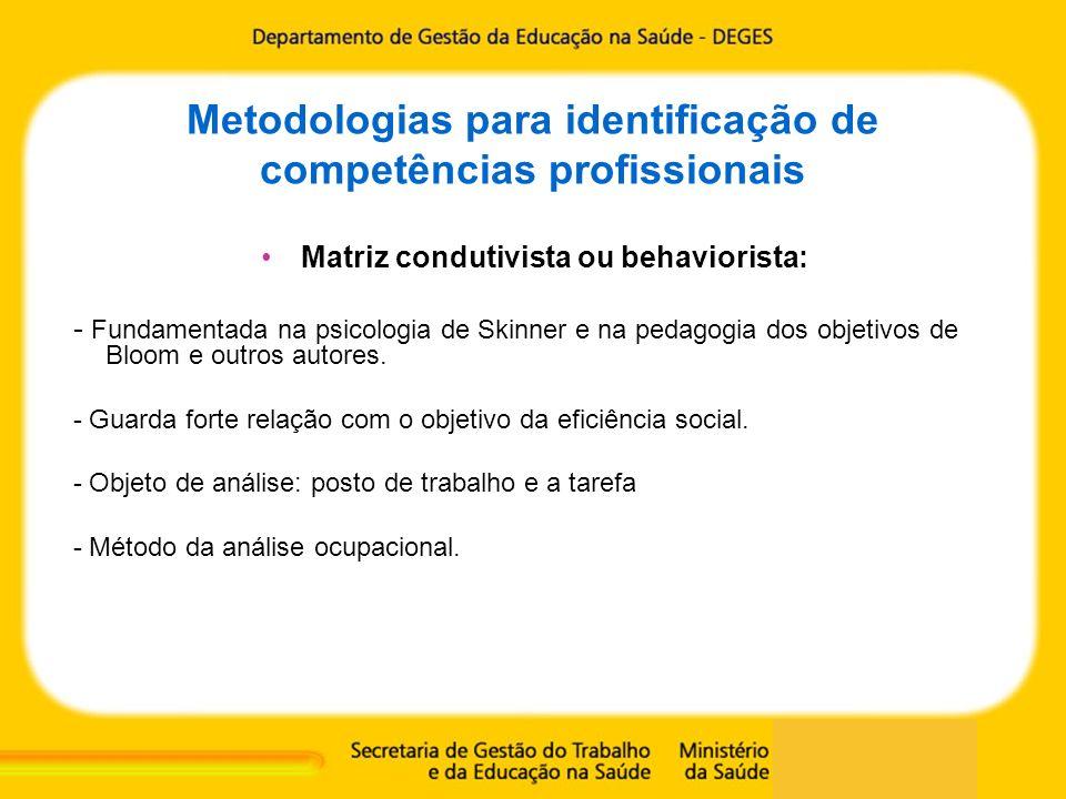 Metodologias para identificação de competências profissionais Matriz condutivista ou behaviorista: - Fundamentada na psicologia de Skinner e na pedago