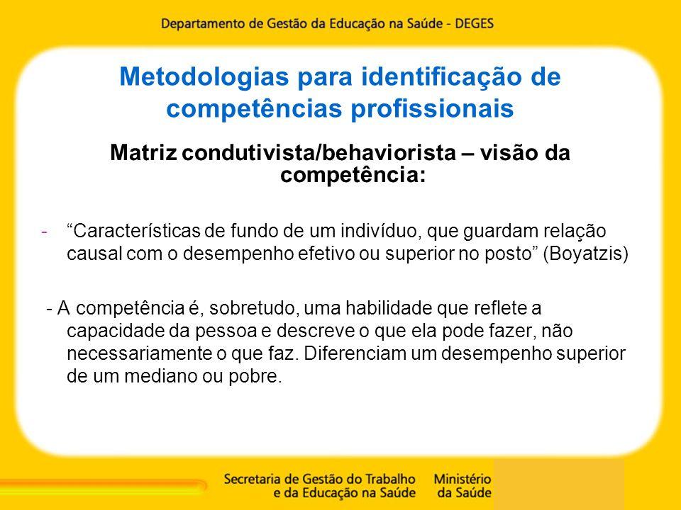 Metodologias para identificação de competências profissionais Matriz condutivista/behaviorista – visão da competência: -Características de fundo de um