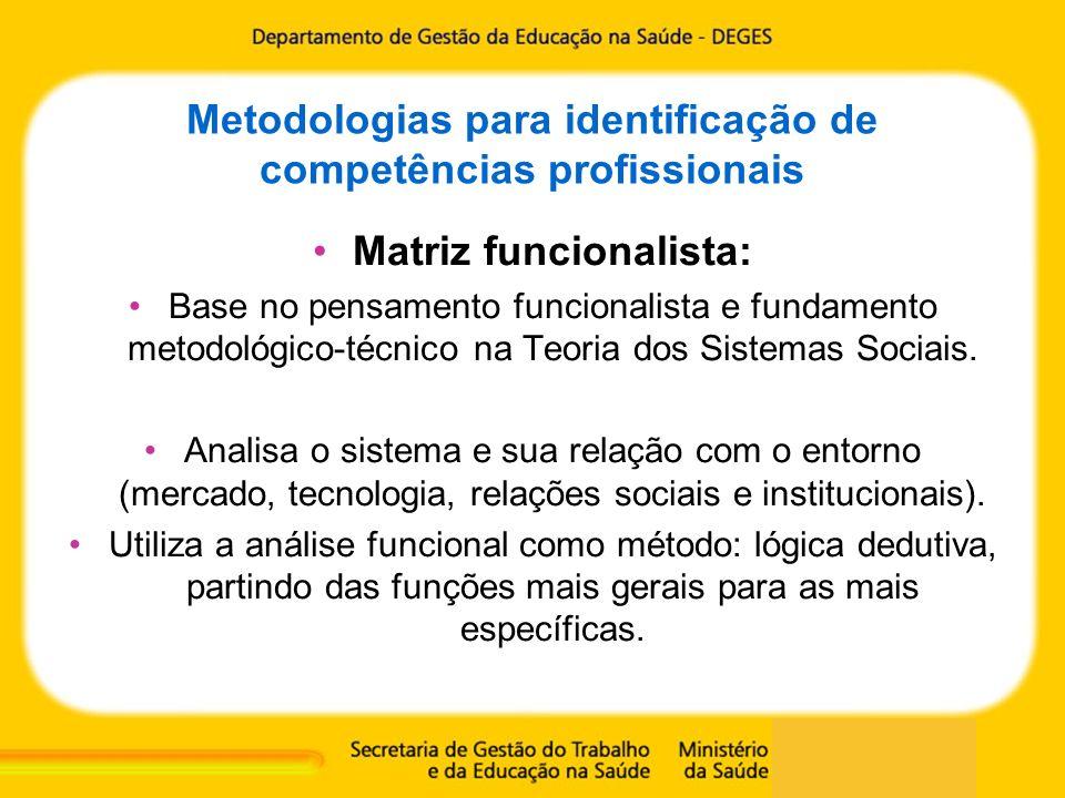 Metodologias para identificação de competências profissionais Matriz funcionalista: Base no pensamento funcionalista e fundamento metodológico-técnico