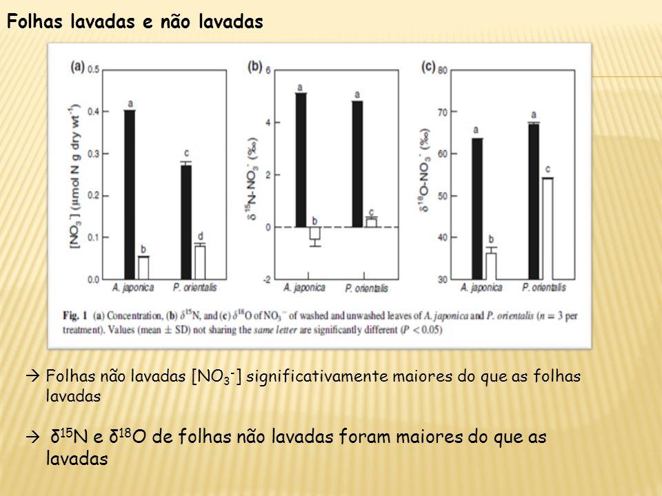 Folhas não lavadas [NO 3 - ] significativamente maiores do que as folhas lavadas δ 15 N e δ 18 O de folhas não lavadas foram maiores do que as lavadas