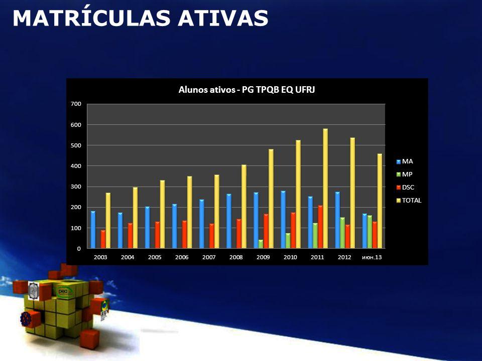 CRA < 1,5 com 50% dos créditos Prazo de Validade (Tempo de Matrícula) Vencido.