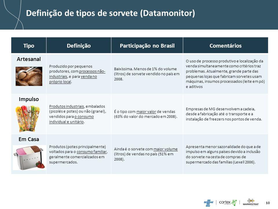 10 Definição de tipos de sorvete (Datamonitor) TipoDefiniçãoParticipação no BrasilComentários Artesanal Produzido por pequenos produtores, com process