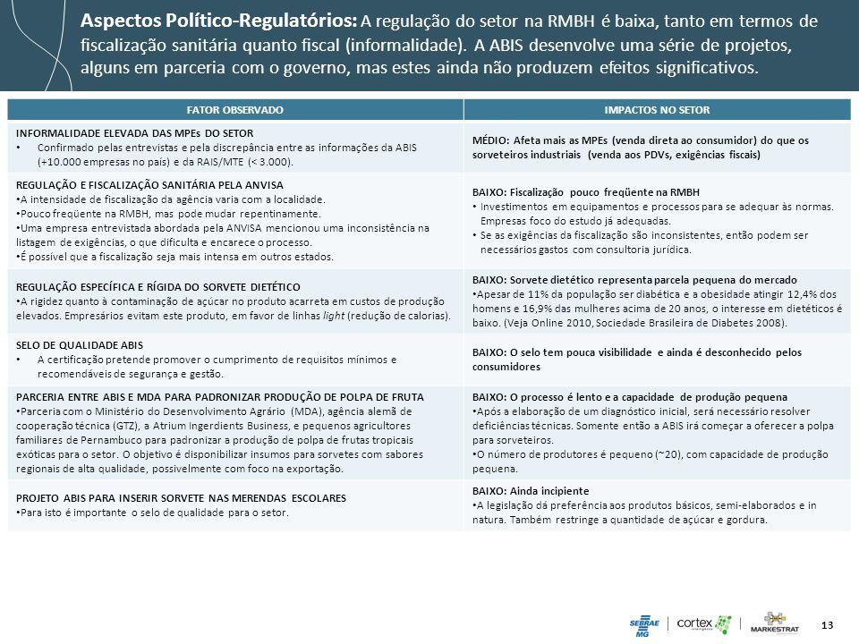 13 Aspectos Político-Regulatórios: A regulação do setor na RMBH é baixa, tanto em termos de fiscalização sanitária quanto fiscal (informalidade). A AB