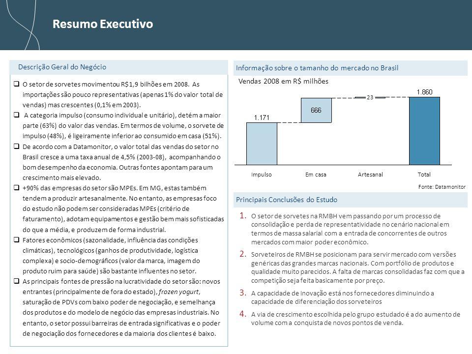 2 Resumo Executivo O setor de sorvetes movimentou R$ 1,9 bilhões em 2008. As importações são pouco representativas (apenas 1% do valor total de vendas