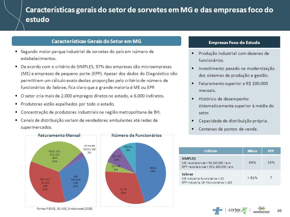 20 Características gerais do setor de sorvetes em MG e das empresas foco do estudo Fonte: FIEMG, IEL-MG, Sindsorvete (2008) Faturamento Mensal Número
