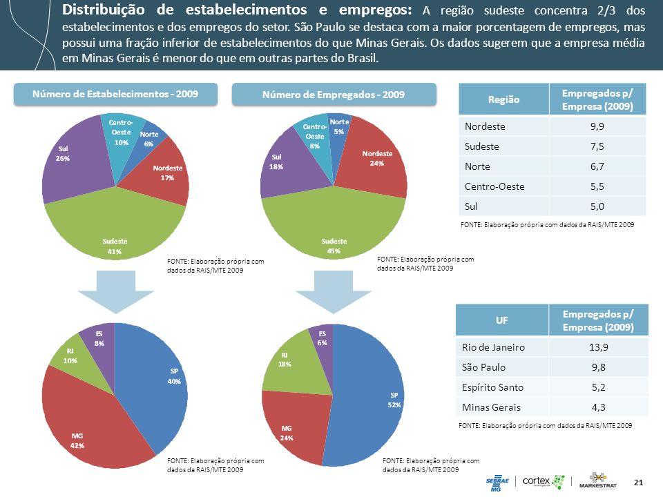 21 Número de Empregados - 2009 Distribuição de estabelecimentos e empregos: A região sudeste concentra 2/3 dos estabelecimentos e dos empregos do seto