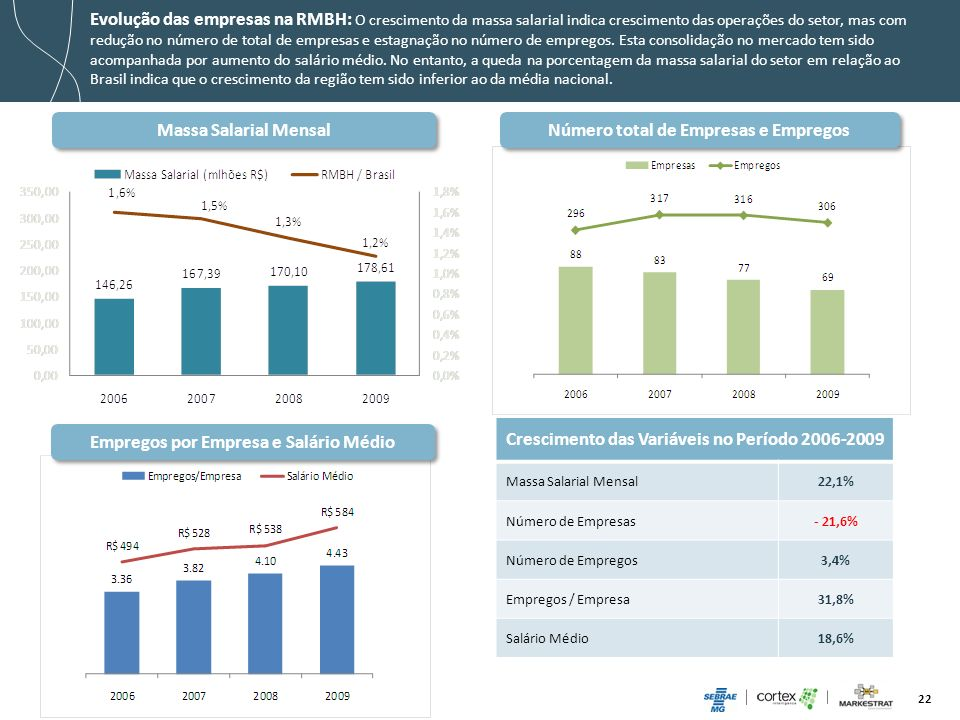 22 Evolução das empresas na RMBH: O crescimento da massa salarial indica crescimento das operações do setor, mas com redução no número de total de emp