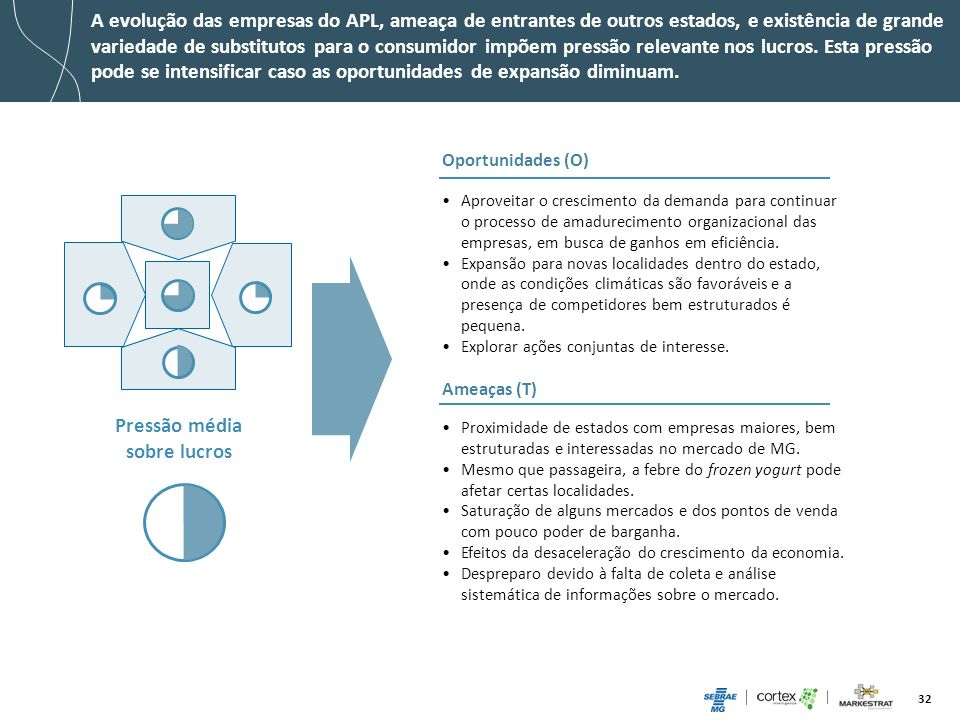32 A evolução das empresas do APL, ameaça de entrantes de outros estados, e existência de grande variedade de substitutos para o consumidor impõem pre