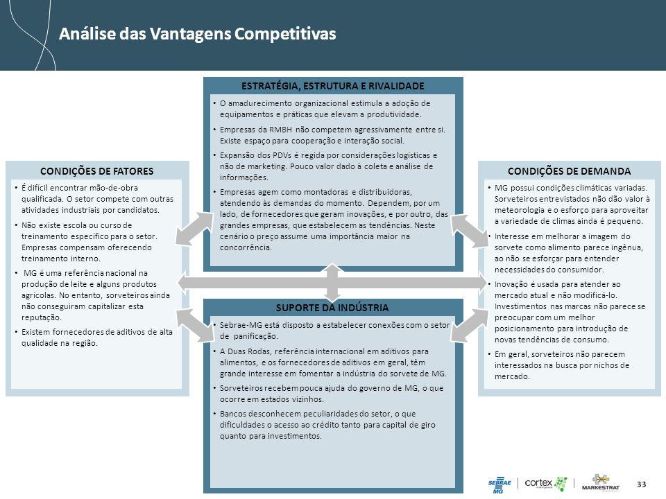 33 ESTRATÉGIA, ESTRUTURA E RIVALIDADE CONDIÇÕES DE FATORES Análise das Vantagens Competitivas O amadurecimento organizacional estimula a adoção de equ