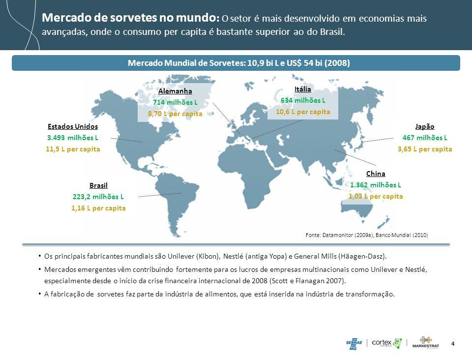 4 Brasil 223,2 milhões L 1,16 L per capita Itália 634 milhões L 10,6 L per capita Alemanha 714 milhões L 8,70 L per capita Japão 467 milhões L 3,65 L