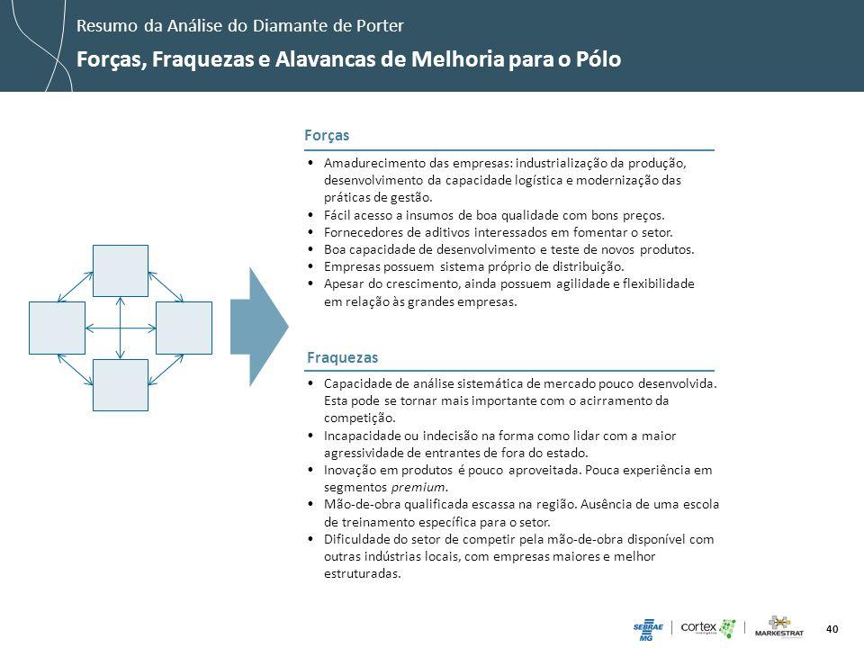 40 Amadurecimento das empresas: industrialização da produção, desenvolvimento da capacidade logística e modernização das práticas de gestão. Fácil ace