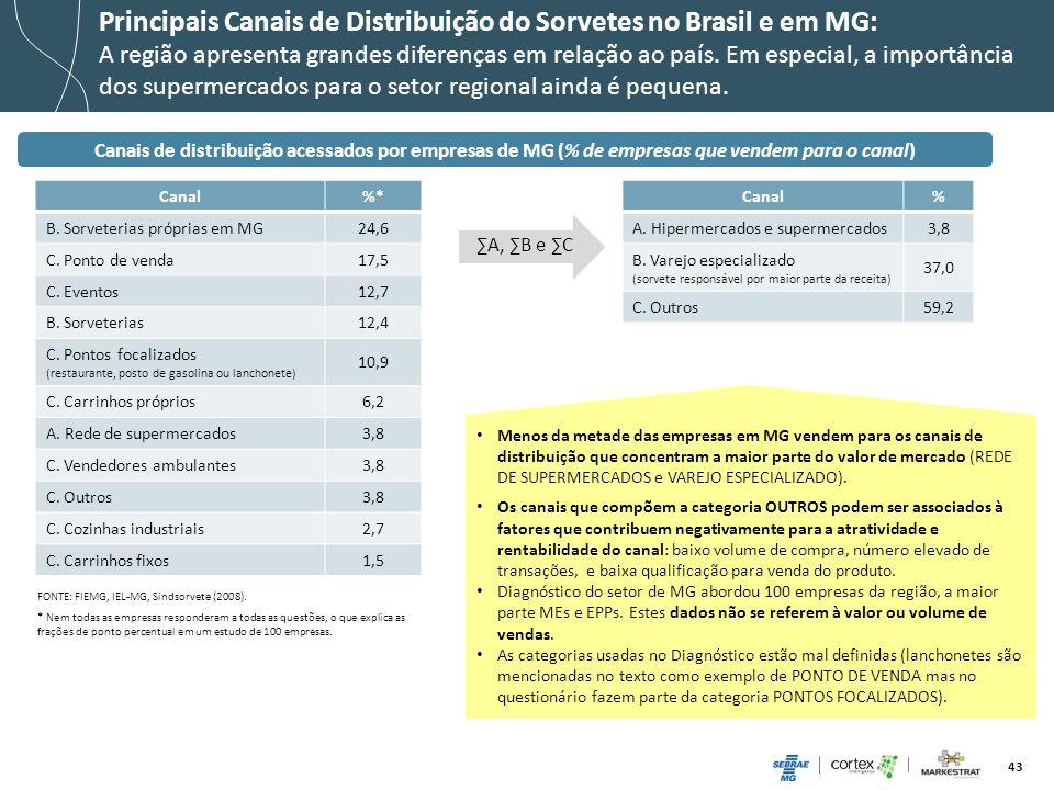 43 Principais Canais de Distribuição do Sorvetes no Brasil e em MG: A região apresenta grandes diferenças em relação ao país. Em especial, a importânc