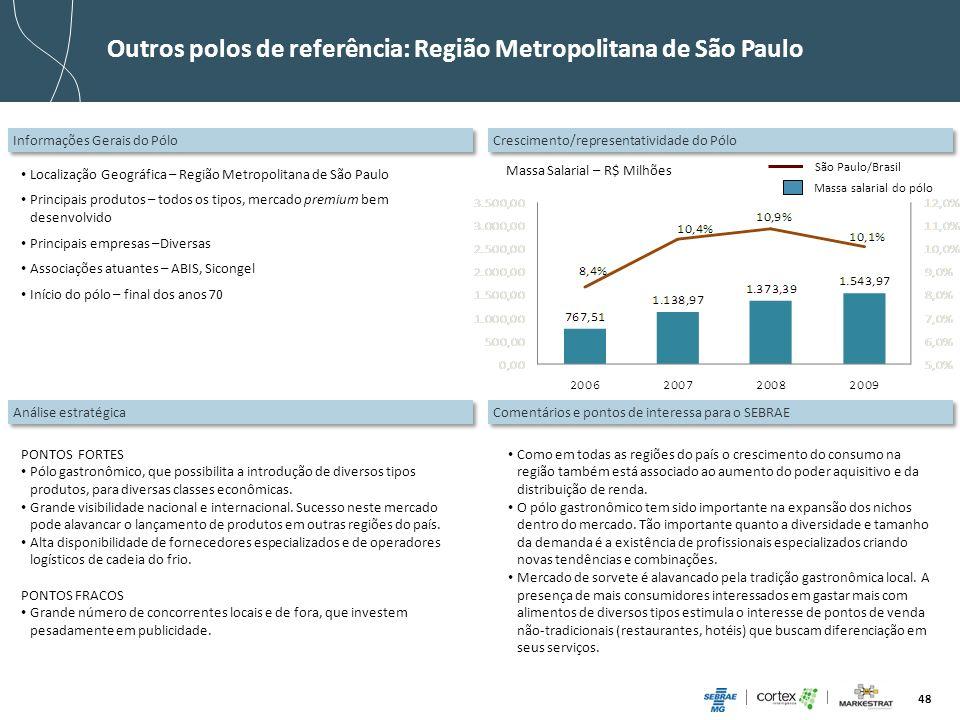 48 Outros polos de referência: Região Metropolitana de São Paulo Informações Gerais do Pólo Localização Geográfica – Região Metropolitana de São Paulo